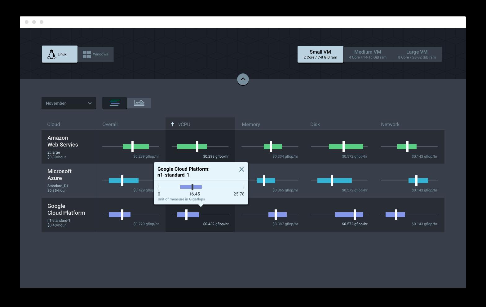 Final version of Cloud Performance